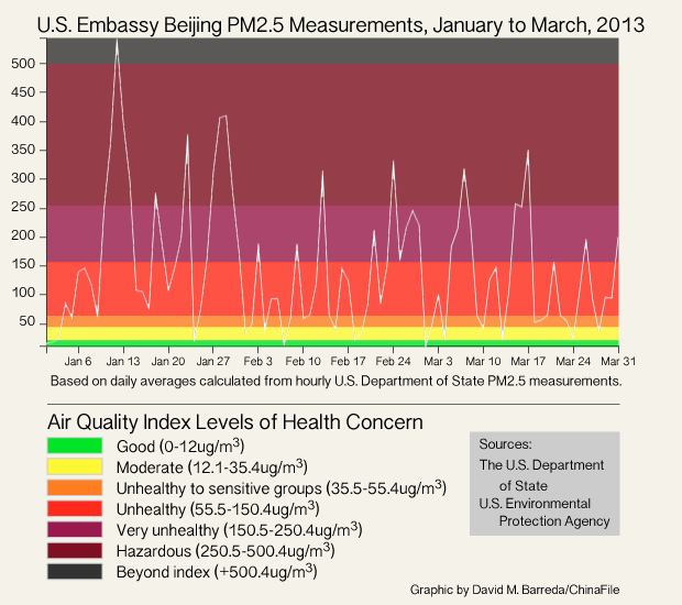 U.S. Embassy Beijing PM 2.5 Measurements, January to March, 2013