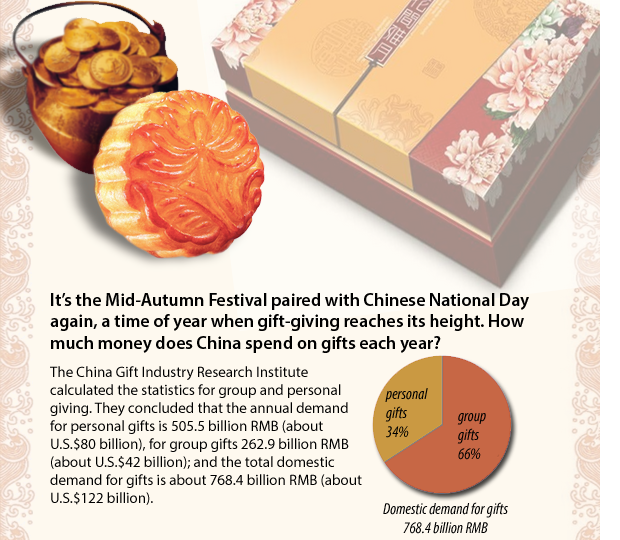 ChinaFile infographic explains the MoonCake Economy